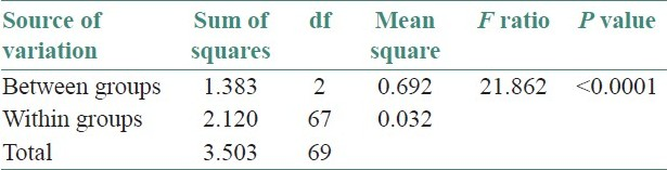 Table 7: Analysis of variance of nuclear-cytoplasmic ratio