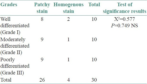 Table 1: Staining pattern of EGP40 in different grades of oral squamous cell carcinoma. (×100)
