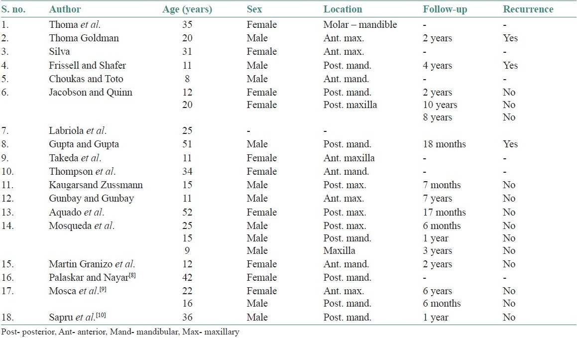 Table 1: Literature review of odontoameloblastomas (modified from Ref. 2)