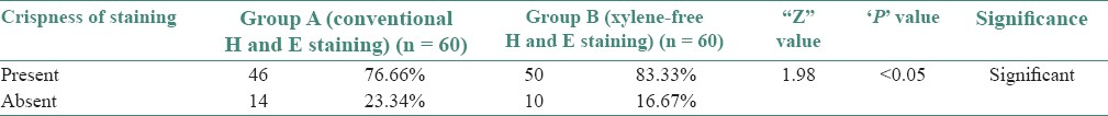 Table 7: Crispness of staining in group A and B