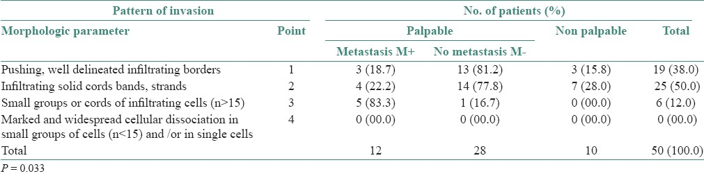 Table 5: Relationship between pattern of invasion (Anneroth's classification) and the frequency of cervical lymph nodes metastases. (n =50)