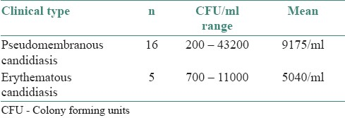 Table 5: Clinical type and CFU/ml