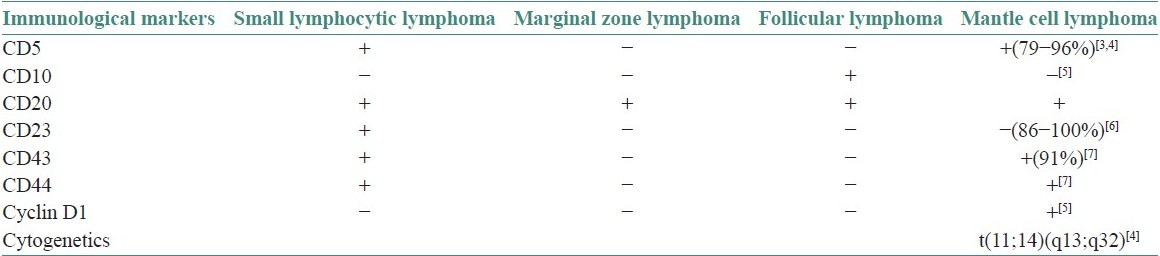 Table 1: Immunohistochemical differential diagnosis of different low-grade non-Hodgkin's lymphomas by the commonest immunophenotyping according to Swerdlow and Williams<sup>[8]</sup>