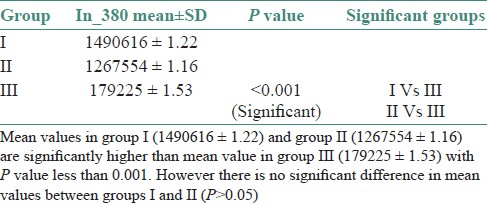 Table 1: Mean standard deviation and significant groups in the study