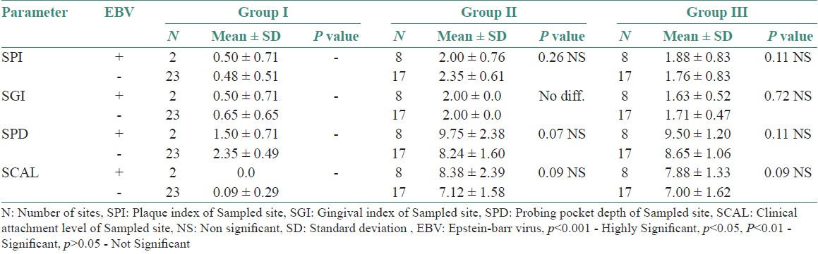 Table 5: Comparison of clinical parameters between EBV detected (+) and undetected (-) sites in various study groups