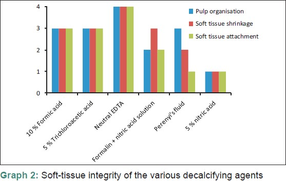 Evaluation and comparison of decalcification agents on the human ...
