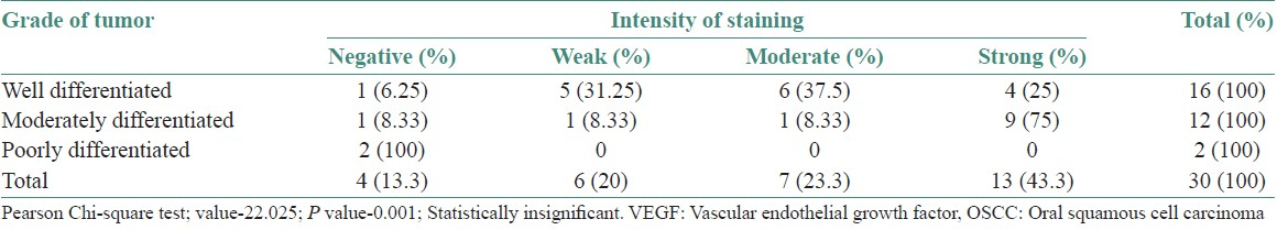 Table 1: Comparison of staining intensities of VEGF with different grades of OSCC