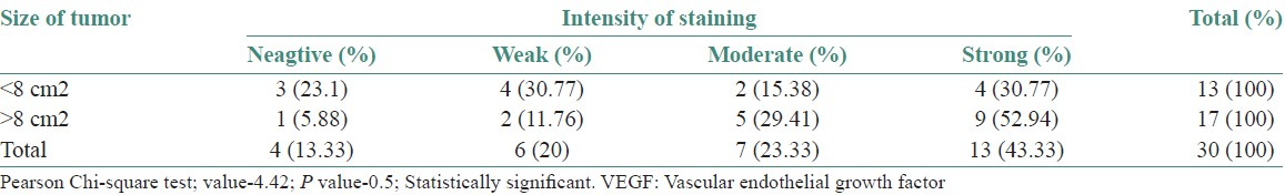 Table 2: Comparison of staining intensities of VEGF with surface area involved by the tumor