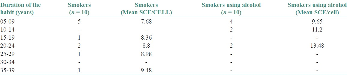 Table 4: Mean sce/cell and duration of smoking habits between smokers and smokers using alcohol