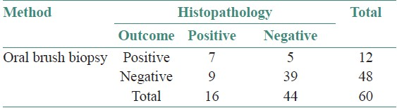 Table 5: Comparison of the oral brush biopsy test with histopathology