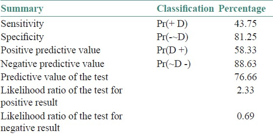 Table 6: Showing the sensitivity, specificity, and PPD values