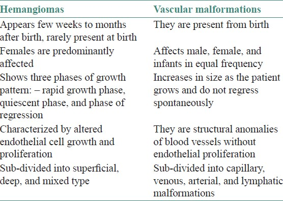Table 1: Difference between hemangiomas and vascular malformation<sup>[2,4,5]</sup>