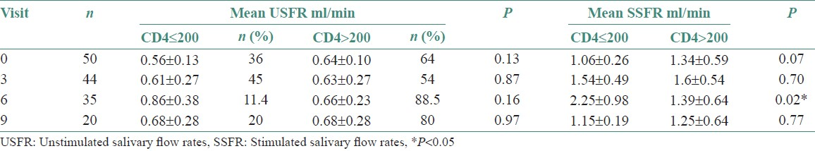 Table 5: Mean salivary flow rates in highly active antiretroviral therapy patients with CD4≤ 200 and CD4 > 200 at baseline (0), 3, 6, 9 months