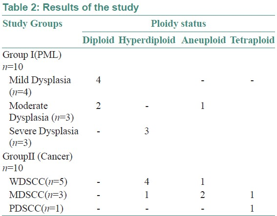 Table 2: Results of the study