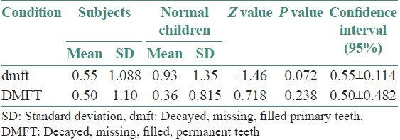 Table 4: Caries prevalence among subjects and normal children
