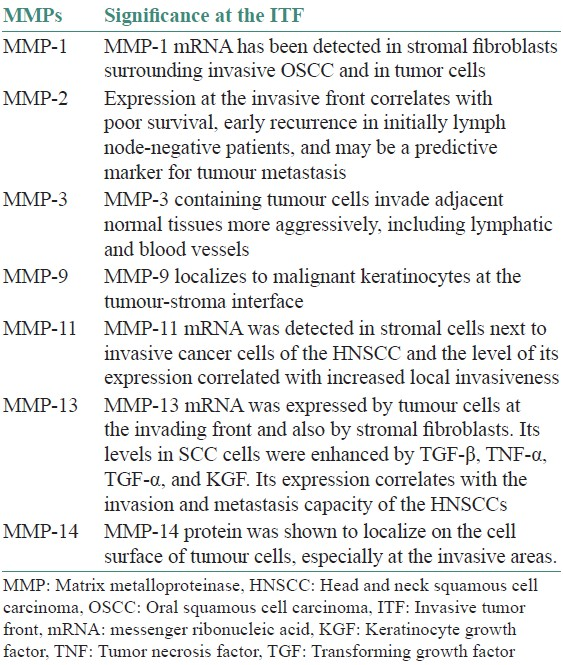 Table 1: Role of MMPs in the invasive tumour front in HNSCC and OSCC[55-58,62]