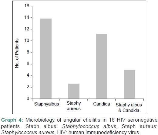 Comparative study on the microbiological features of angular