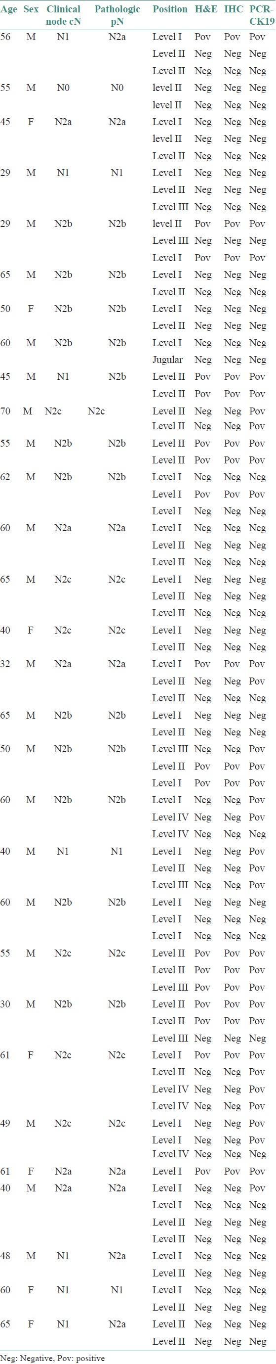 Table 3: Results of histopathological examination and CK14 mRNA real-time RT-PCR in the various cervical