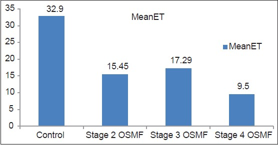 Figure 6: Correlation of ET amongst different stages of OSMF cases and healthy controls