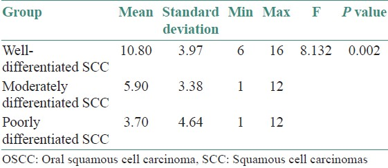 Table 2: Analysis of the CD44s immunoexpression in the three grades of OSCC