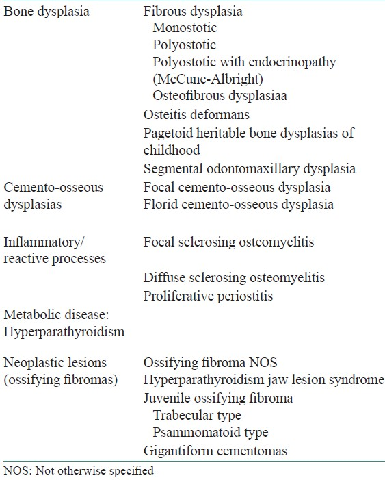 Table 1: Classification of benign fibro-osseous lesions of the craniofacial complex