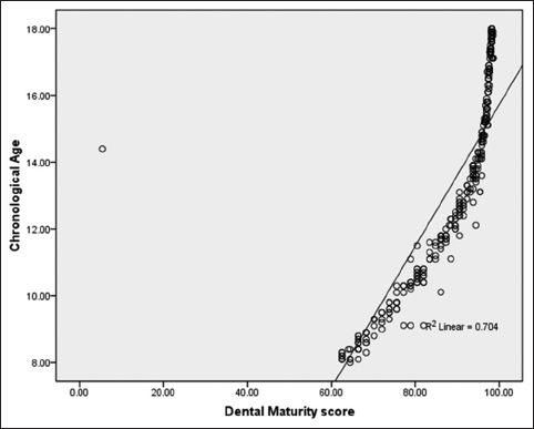 Figure 6: New maturity scores for dental age in Tibetan young adults