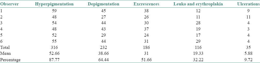Table 1: Presence of individual lesions on palatal mucosa recorded by six observers (<i>n</i>=60)
