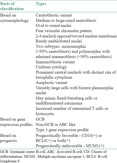 Table 2: Subclassification of diffuse large B-cell lymphoma affecting oral cavity