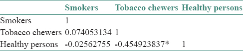 Long-term effect of tobacco on unstimulated salivary pH Grover N