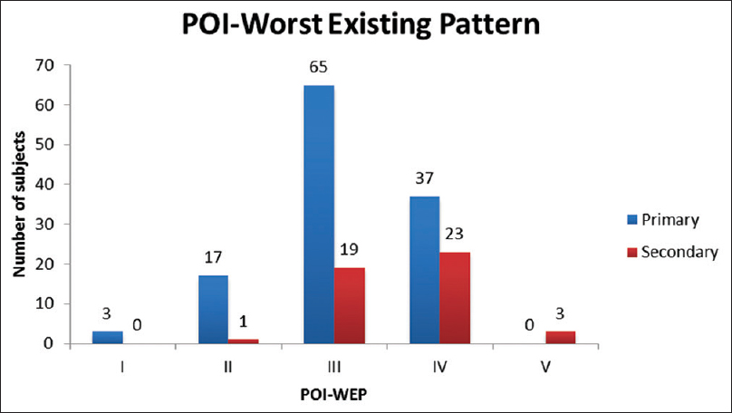 Figure 4: Graph depicting worst existing pattern of invasion of primary and  secondary oral squamous cell carcinoma