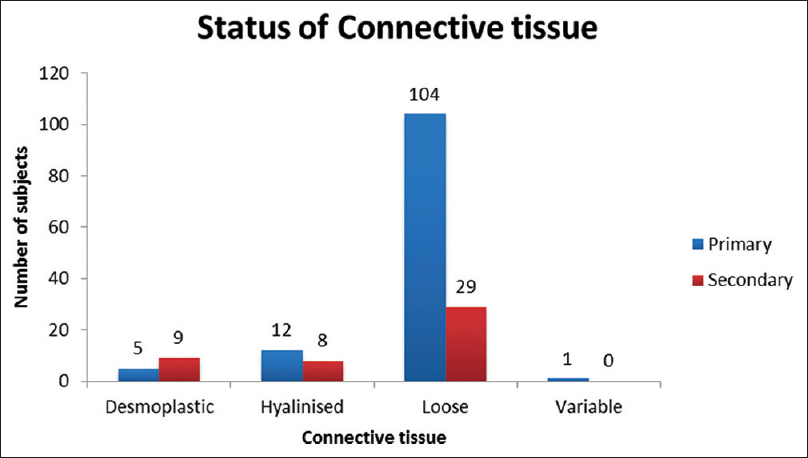 Figure 5: Graph depicting status of connective tissue at the tumor–host  interface of primary and secondary oral squamous cell carcinoma