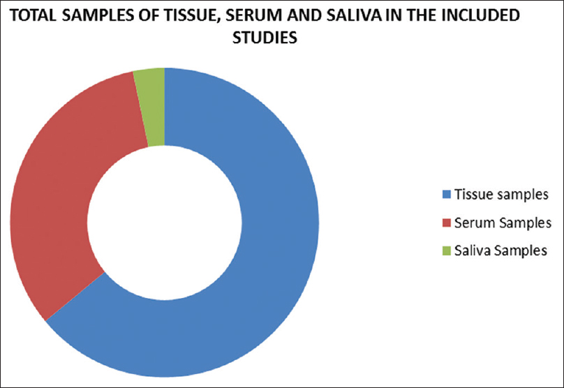 Figure 2: Total distribution chart of samples of tissue, serum and saliva in the included studies
