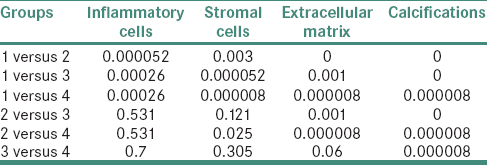 Table 1: Comparison of osteopontin expression between control group and study group using Chi-square test