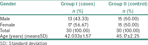 Table 1: Distribution of patients according to gender in the study and control groups
