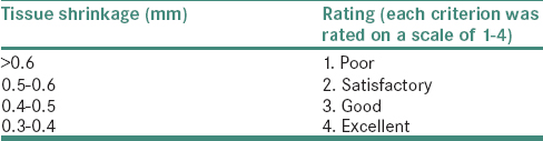 Table 1: Tissue shrinkage and rating criteria