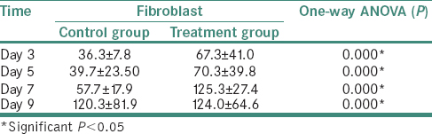Table 2: Mean, standard deviation and one-way ANOVA test result fibroblast between the control and treatment groups on days 3, 5, 7 and 9