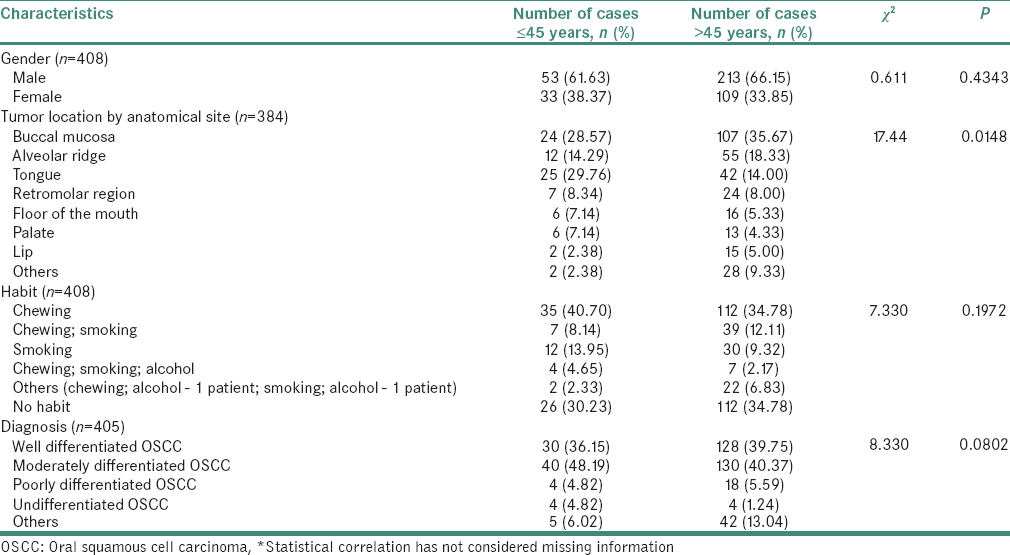 Table 2: A comparison of patient characteristics between young (≤45 years) and old adults (>45 years) diagnosed with oral cancer*