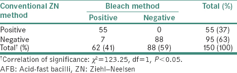 Table 2: Comparison of the conventional Ziehl–Neelsen method with the bleach method for detection of acid-fast bacilli