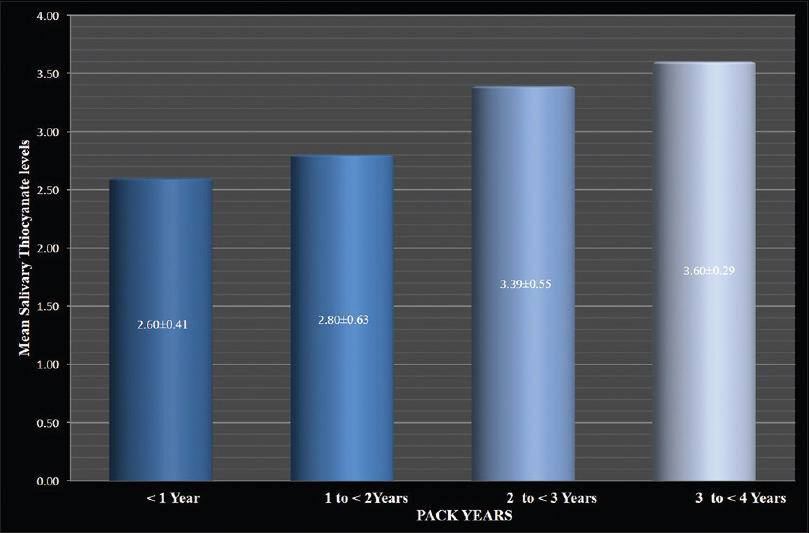 Figure 5: Graph showing comparison of mean salivary thiocyanate levels (mM/L) with pack years among smokers