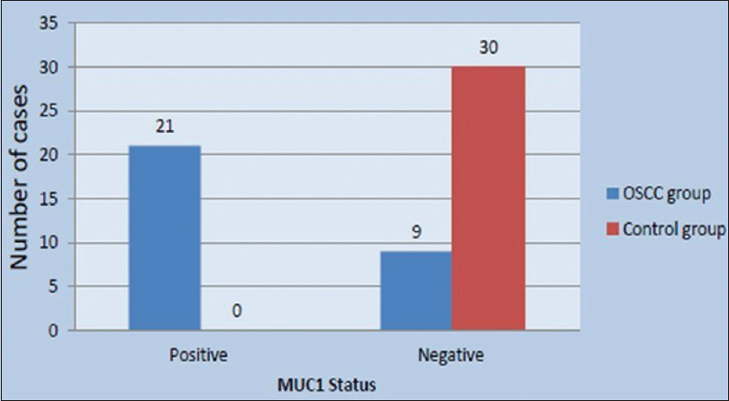 Figure 2: Mucin-1 immunoexpression status in control group and oral squamous cell carcinoma study group