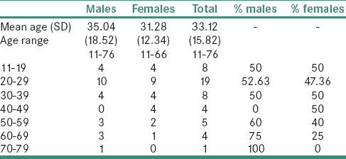 Table 1: Mean age of all subjects with males & females