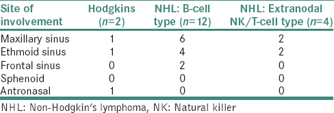 Primary sinonasal lymphoma in immunocompetent patients: A 10