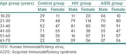 Table 3: Distribution of male and female patients based on age groups