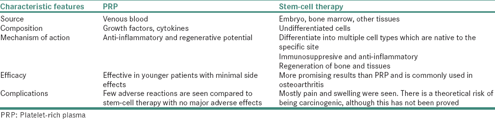 Stem-cell therapy and platelet-rich plasma in regenerative