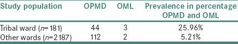 Table 3: Comparison of Oral Potentially Malignant Disorders and Oral Malignant Lesions in tribal areas <i>vs</i>. others