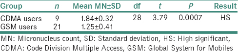 Table 2: Comparison of mean micronucleus count between CDMA and GSM mobile phone users