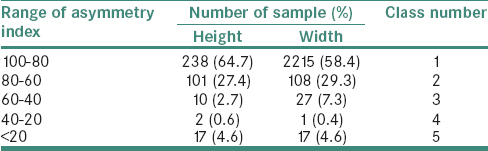 Table 2: The asymmetry index of height and width of bilateral frontal sinuses among the Indian population