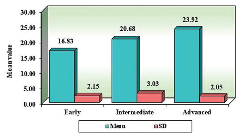 Figure 5: Graph illustrating the comparison of histological grading of oral submucous fibrosis group with respect to the serum sialic acid levels