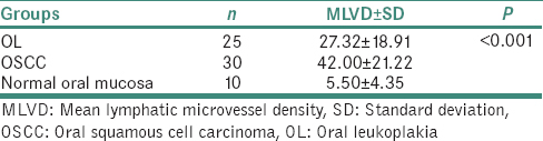 Table 3: Scoring of mean lymphatic microvessel density in the three study groups