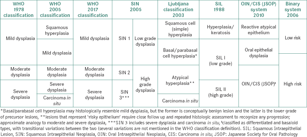 Oral epithelial dysplasia: Classifications and clinical